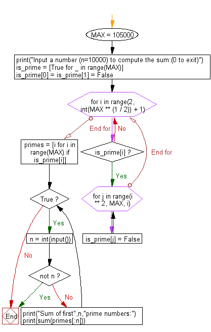 Flowchart: Python - Compute the sum of first n given prime numbers