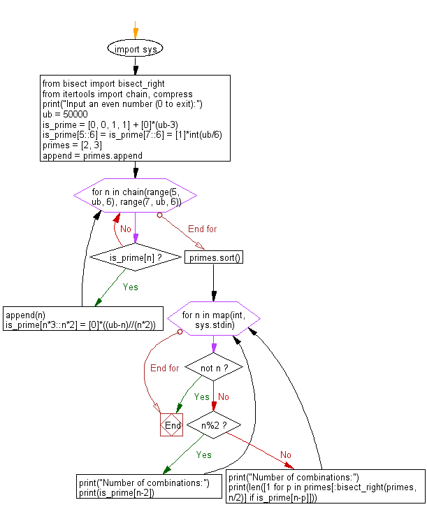 Flowchart: Python - Accept a even number from the user and create a combinations that express the given number as a sum of two prime numbers