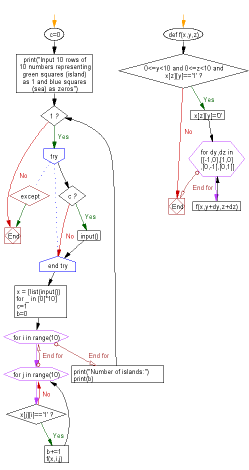 Flowchart: Python - Find the customer number that has traded for the second consecutive for the second consecutive month from last month and the number of transactions