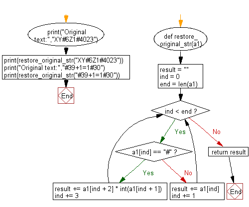 Flowchart: Python - Restore the original string by entering the compressed string with specified rule