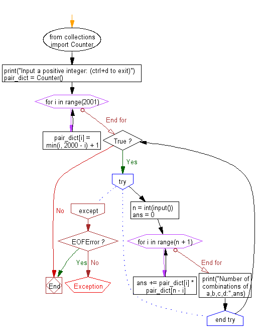 Flowchart: Python - Find the number of combinations