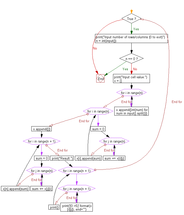 Flowchart: Python - Adds up columns and rows of given table as shown in the specified figure
