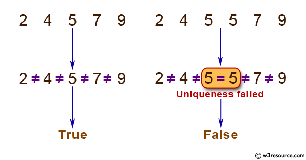 Python: Function that takes a sequence of numbers and determines whether all  are different from each other