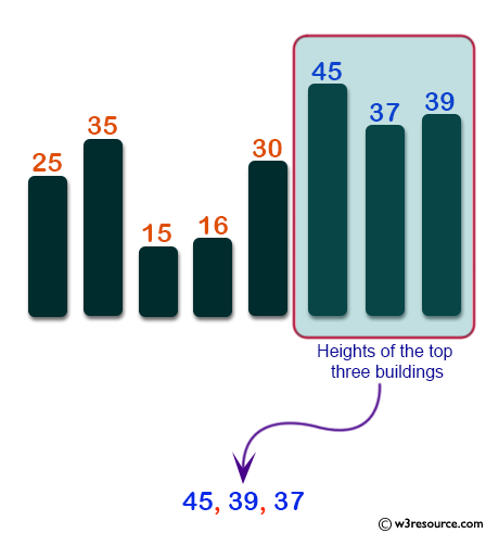 Python: Find heights of the top three building in descending order from eight given buildings