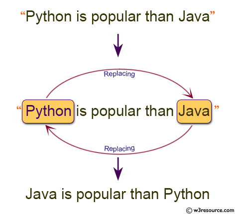 Python: Replace a string 'Python' with 'Java' and 'Java' with 'Python' in a given string
