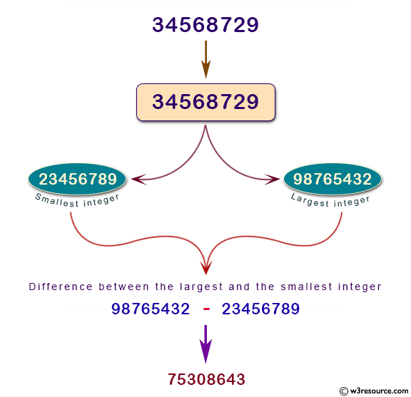 Python: Find the difference between the largest integer and the smallest integer which are created by 8 numbers from 0 to 9