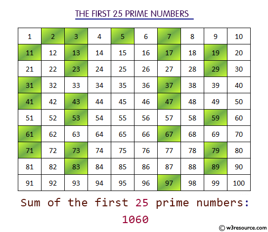 Python: Compute the sum of first n given prime numbers