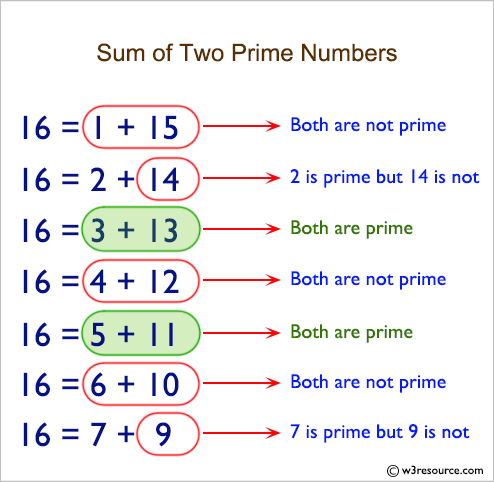 Python: Accept a even number from the user and create a combinations that express the given number as a sum of two prime numbers