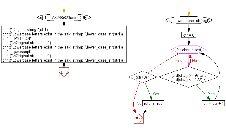 Flowchart: Check whether lowercase letters exist in a string.
