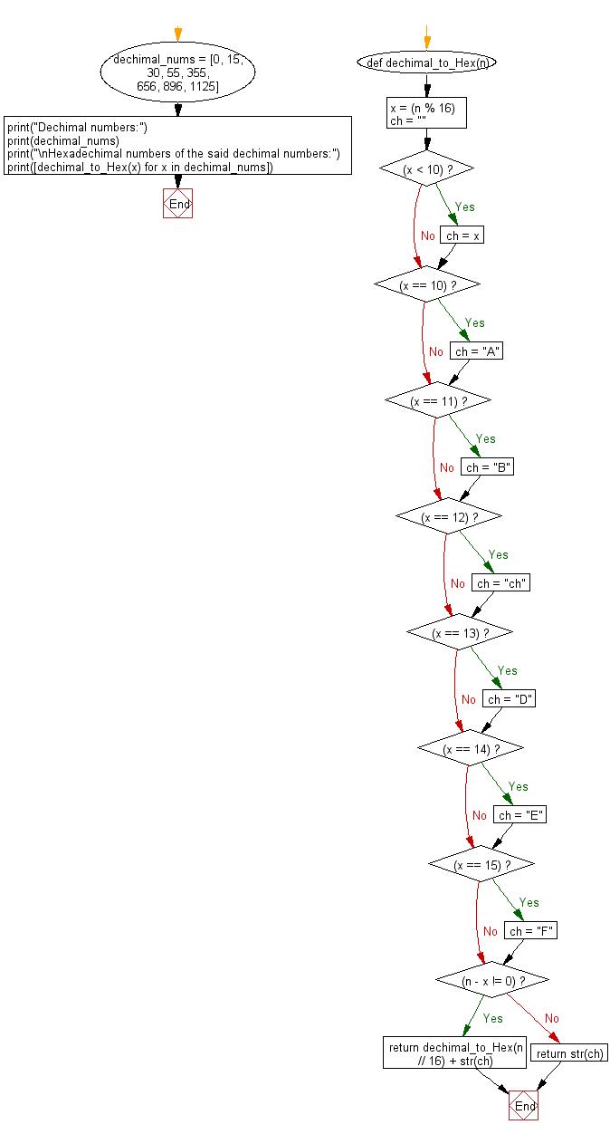 Flowchart: Convert decimal to hexadecimal.