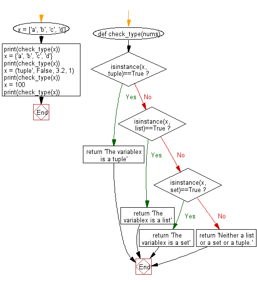 Flowchart: Test if a variable is a list or tuple or a set.