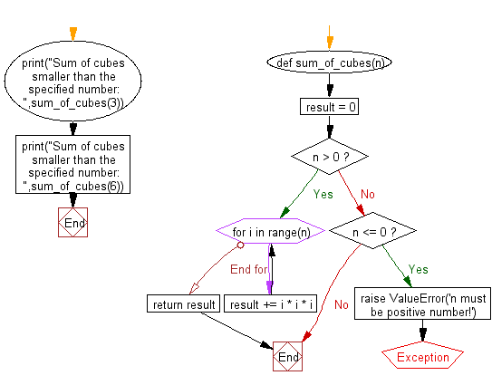 Flowchart: Function that takes a positive integer and returns the sum of the cube of all the positive integers smaller than the specified number.