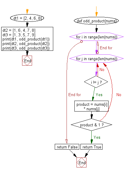 Flowchart: Check whether a distinct pair of numbers whose product is odd present in a sequence of integer values.