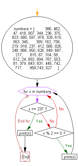 Flowchart: Print all even numbers from a given numbers list in the same order and stop the printing if any numbers that come after 237 in the sequence.
