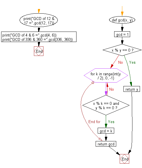 Flowchart: Compute the greatest common divisor (GCD) of two positive integers.