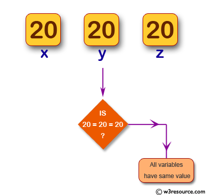 Check whether multiple variables have the same value