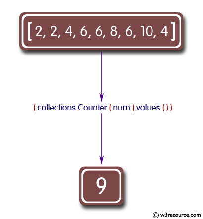 Sum of all counts in a collections