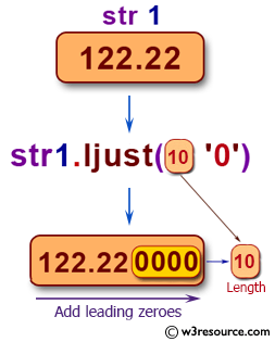 Add leading zeroes to a string