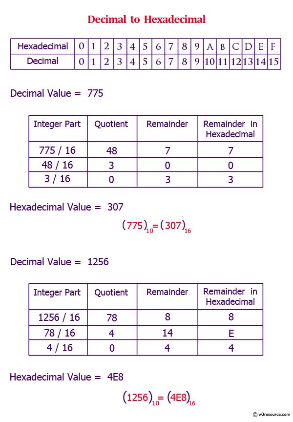 Convert decimal to hexadecimal