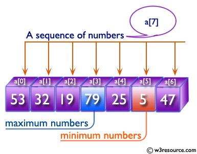 Python: Find the maximum and minimum numbers from a sequence of numbers.