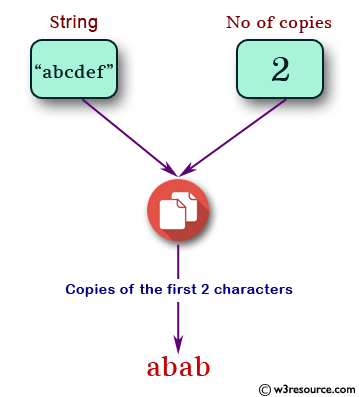 n (non-negative integer) copies of the first 2 characters of a given string
