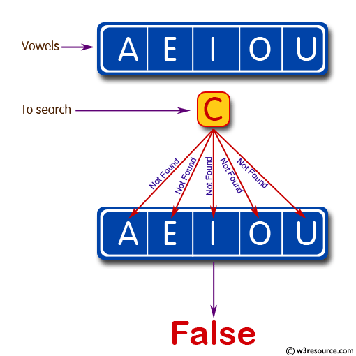 Test whether a passed letter is a vowel or not