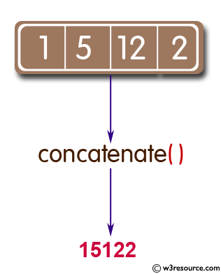 Python: Concatenate all elements in a list into a string and