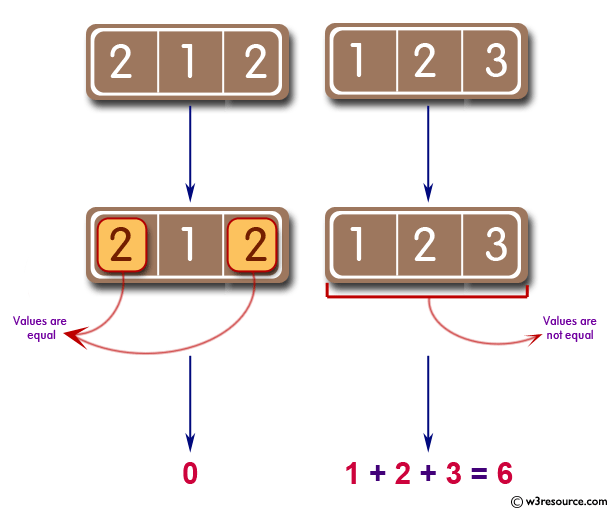Sum of three given integers. However, if two values are equal sum will be zero