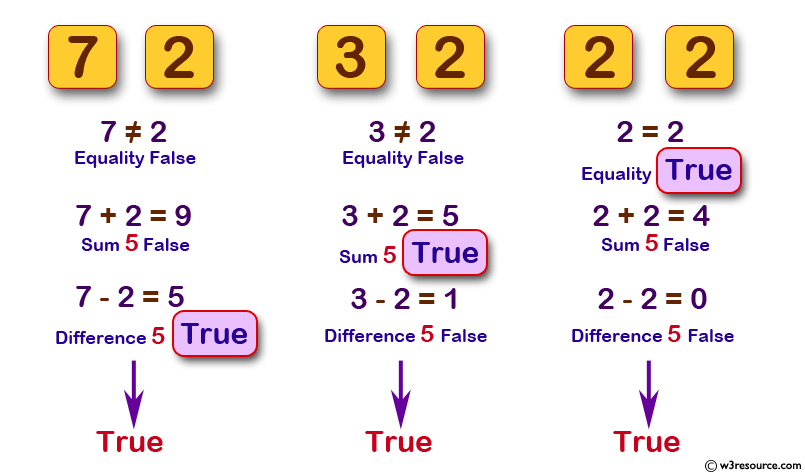 Return true if the two given int values are equal or their sum or difference is 5