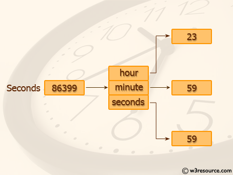 Python: Convert seconds to day, hour, minutes and seconds - w3resource