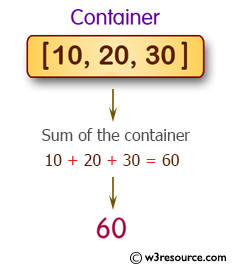Calculate the sum over a container