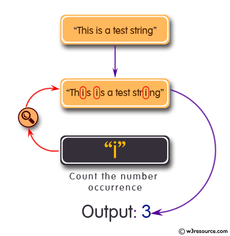 Count the number of occurrence of a specific character in a string