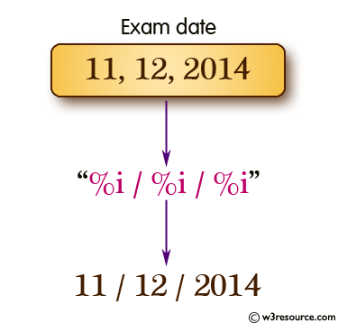 Display a sample examination schedule