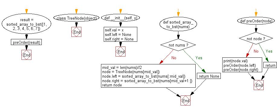 Flowchart: Create a Balanced Binary Search Tree using an sorted array
