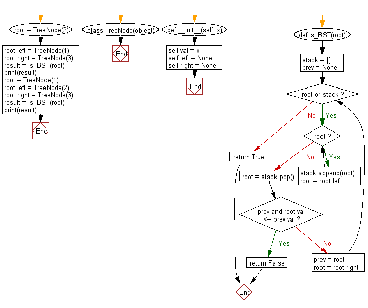 Flowchart: Check a binary tree is valid or not.