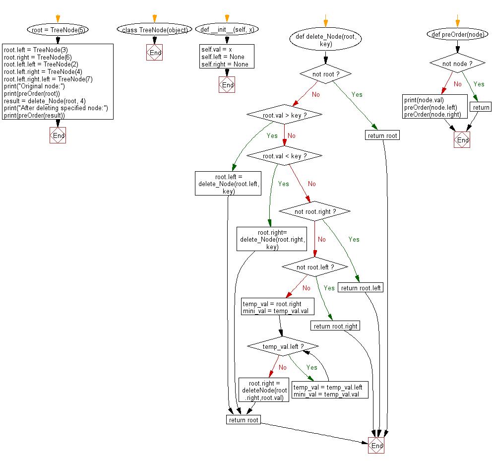 Python Binary Search Tree: Delete a node in a given Binary