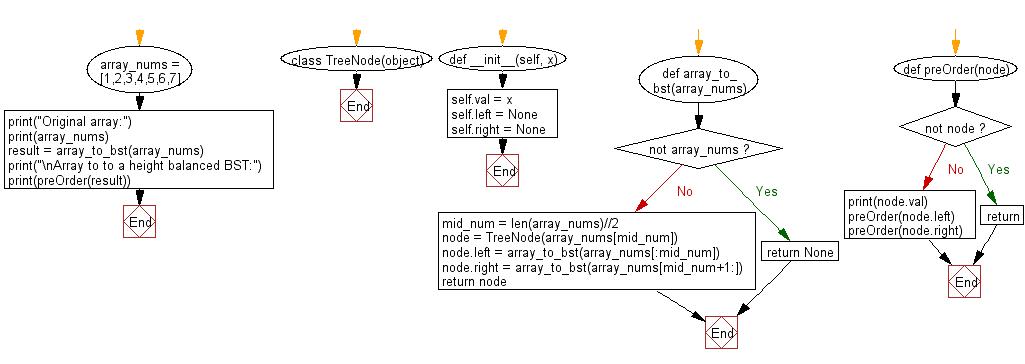 Python Binary Search Tree: Convert a array to Binary Search