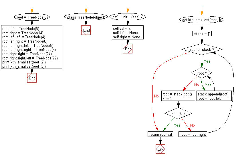 Flowchart: find the k<sup>th</sup> smallest element in a given a binary search tree.