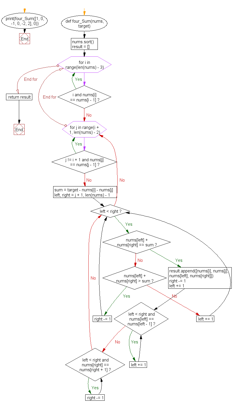 Python Flowchart: Find four numbers from an array such that the sum of three numbers equal to a given number