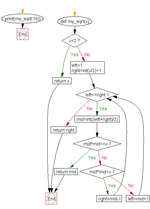 Python Flowchart: Compute and return the square root of  an  given 'integer'