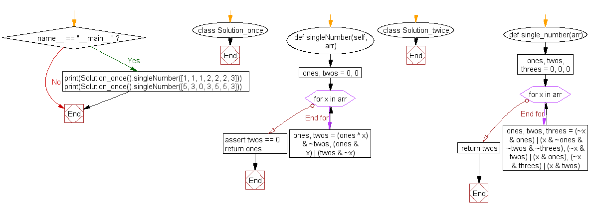 Python Flowchart: Find the single element appears once in a list where every element appears four times except for one.