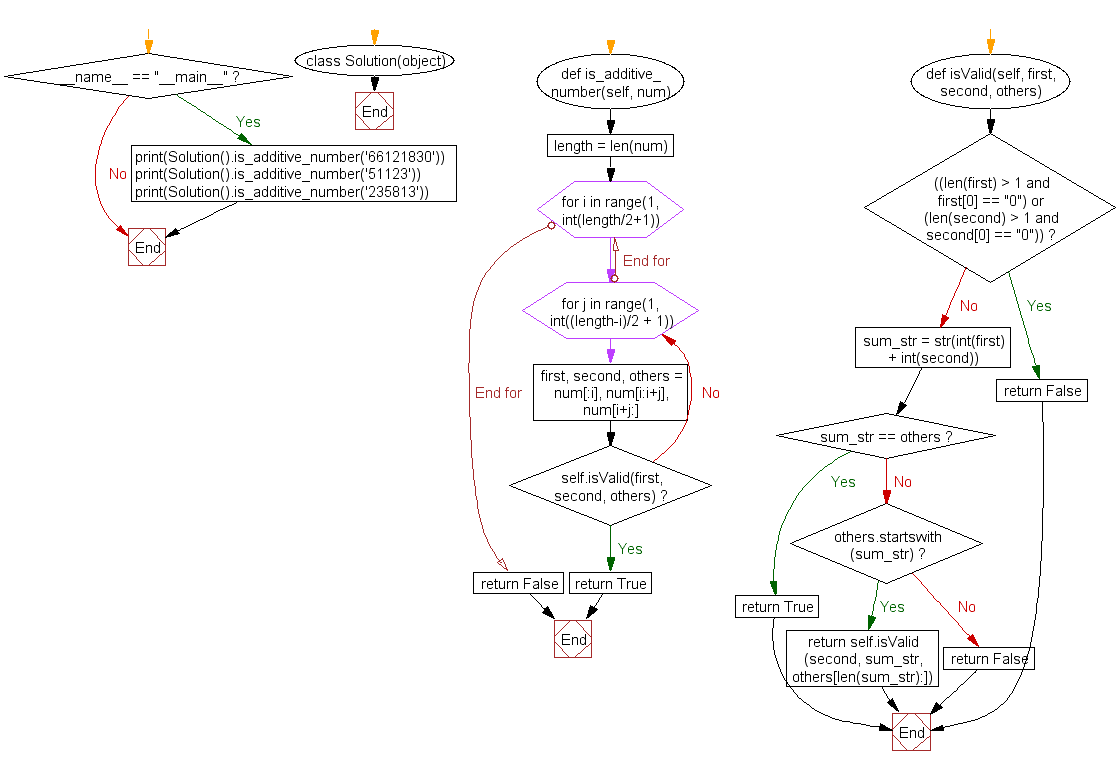 Python Flowchart: Find whether it contains an additive sequence or not