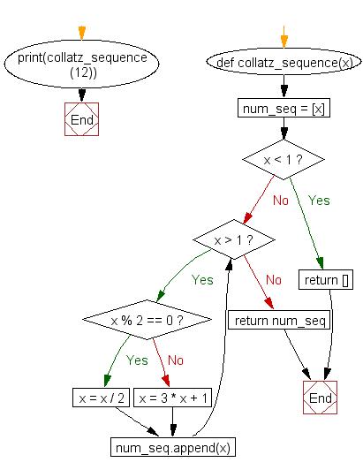 Python Flowchart: 3n + 1 Problem