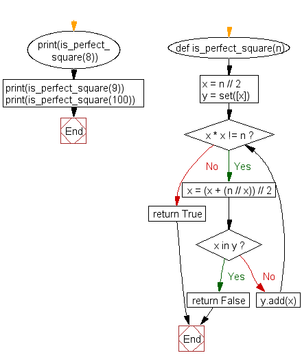 Python Flowchart: Check if a number is a perfect square
