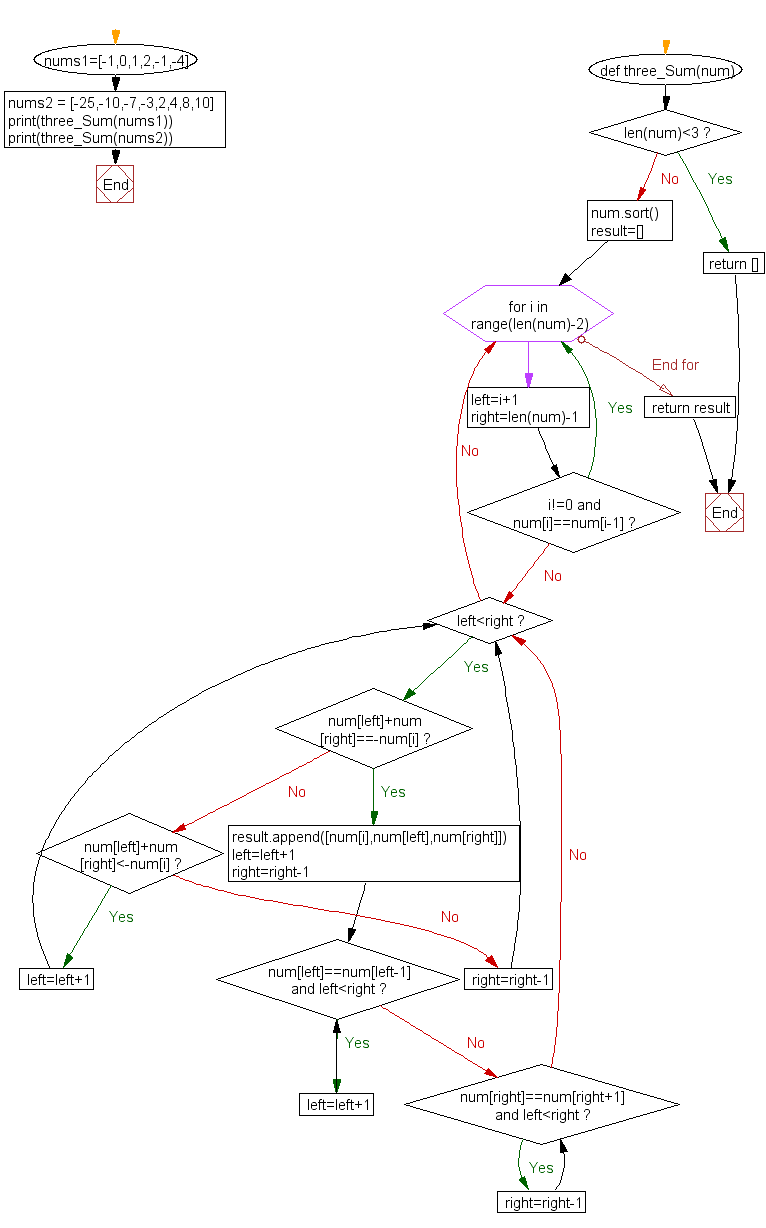 Python Flowchart: Find three numbers from an array such that the sum of three numbers equal to zero