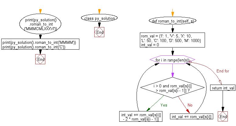 Flowchart: Convert a roman numeral to an integer