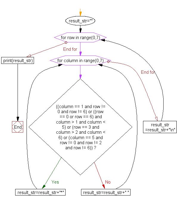 Flowchart: Print alphabet pattern G