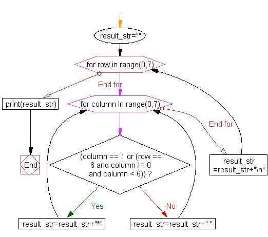 Flowchart: Print alphabet pattern L
