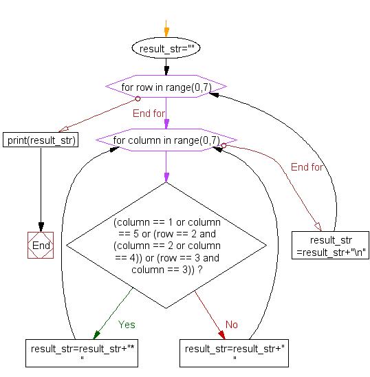 Flowchart: Print alphabet pattern M