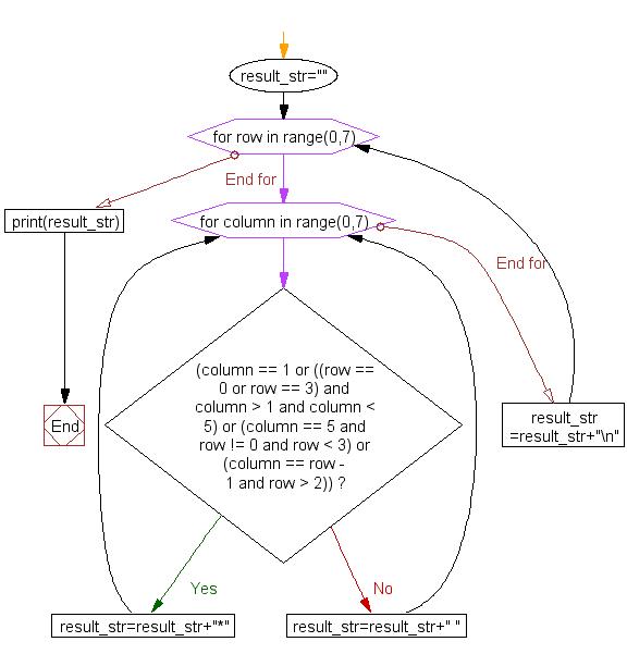 Flowchart: Print alphabet pattern R